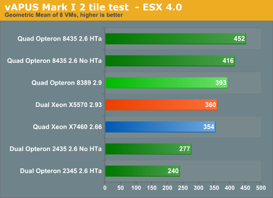 vAPUS Mark I 2 tile test - ESX 4.0