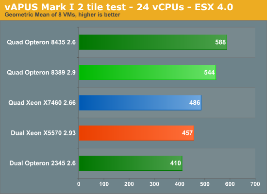 vAPUS Mark I 2 tile test - 24 vCPUs - ESX 4.0