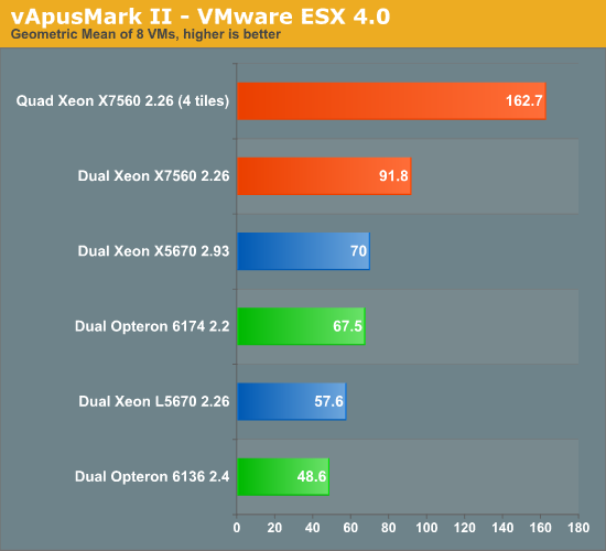 vApus Mark II—VMware ESX 4.0