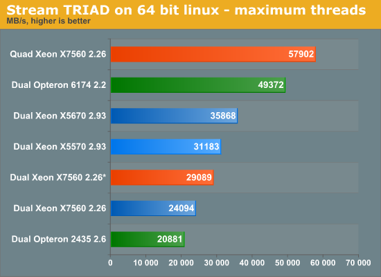 Stream TRIAD on 64 bit Linux—maximum threads