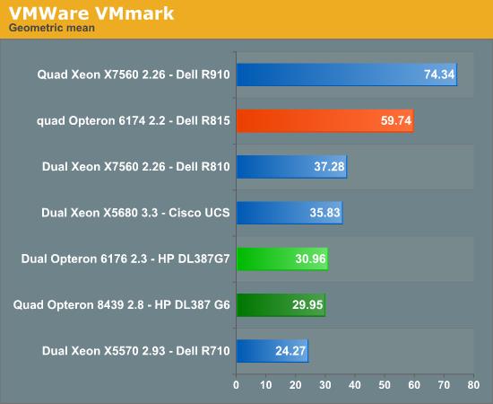 VMWare VMmark