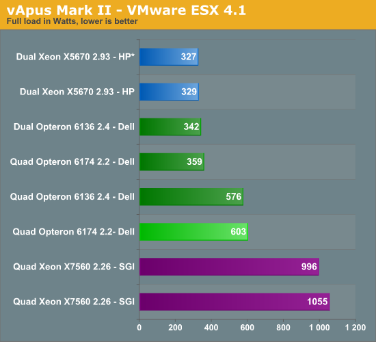 vApus Mark II—VMware ESX 4.1—full load