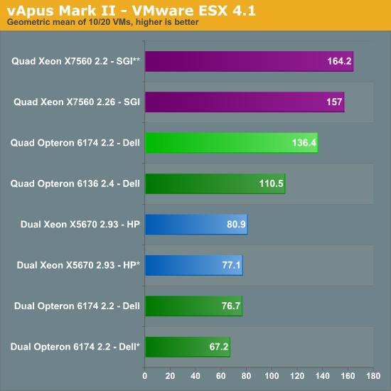 vApus Mark II score - VMware ESX 4.1