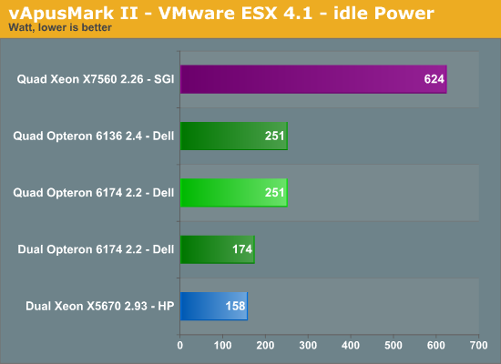 vApus Mark II—VMware ESX 4.1—idle Power