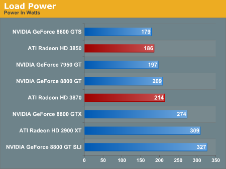 http://images.anandtech.com/graphs/radeon%20hd%203800_111407111123/16034.png