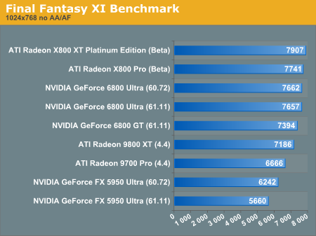 Final Fantasy XI Benchmark