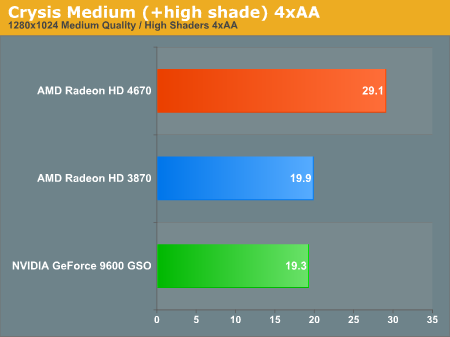 Crysis Medium (+high shade) 4xAA