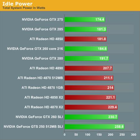 power consumption ati radeon hd 4890 vs. nvidia geforce
