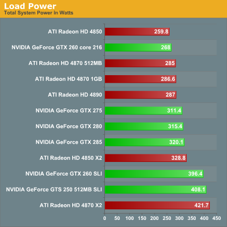 http://images.anandtech.com/graphs/radeonhd4890_040209033751/18769.png