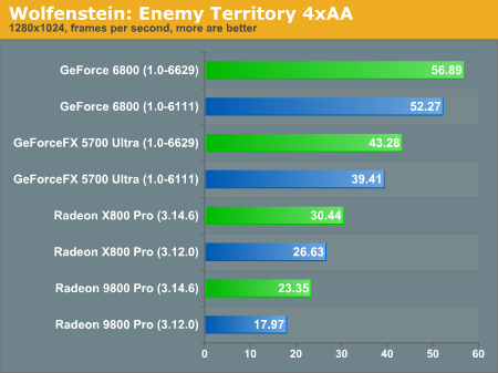 Wolfenstein Enemy Territory - Revisiting Linux GPUs: Playing