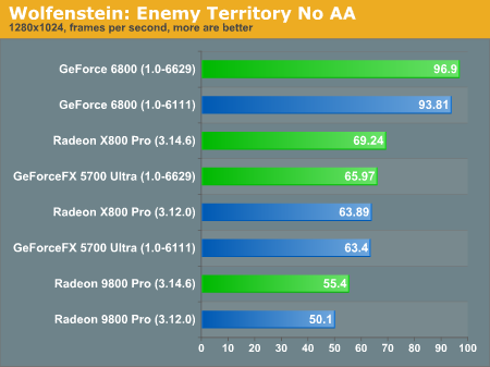 Wolfenstein: Enemy Territory No AA
