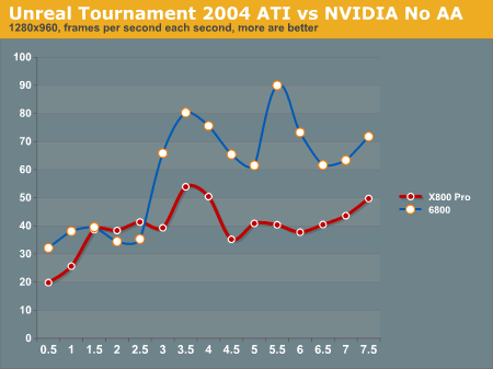 Unreal Tournament 2004 ATI vs NVIDIA No AA