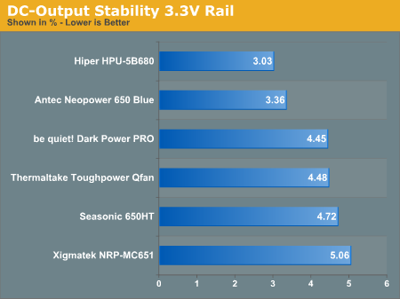 DC-Output Stability 3.3V Rail