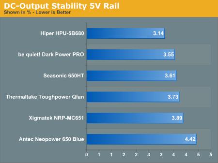 DC-Output Stability 5V Rail