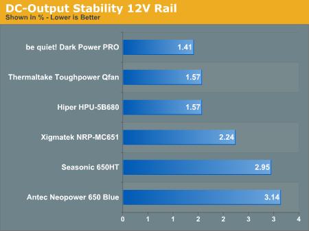 DC-Output Stability 12V Rail