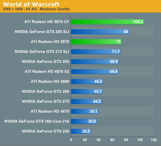 World of Warcraft - AMD's Radeon HD 5870: Bringing About the Next