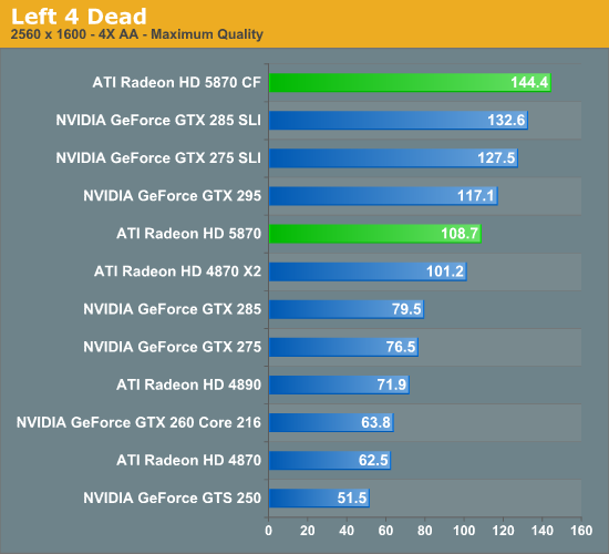 Left 4 Dead - AMD's Radeon HD 5870: Bringing About the Next