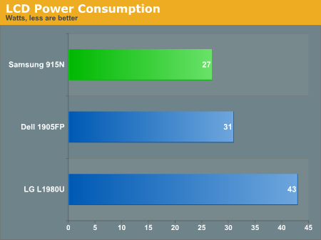 LCD Power Consumption