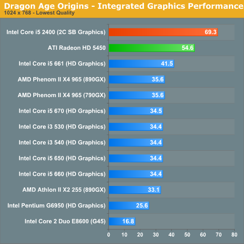 Sandy bridge integrated graphics performance the sandy for Is higher thread count better