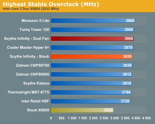 Highest Stable Overclock (MHz)
