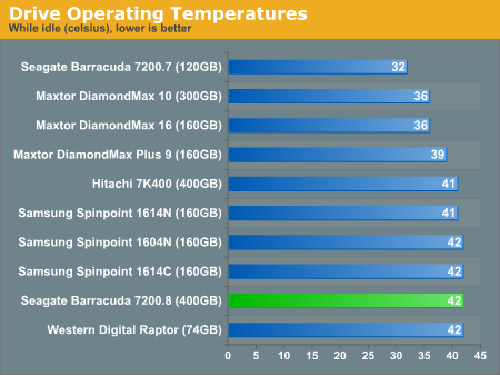 Drive Operating Temperatures