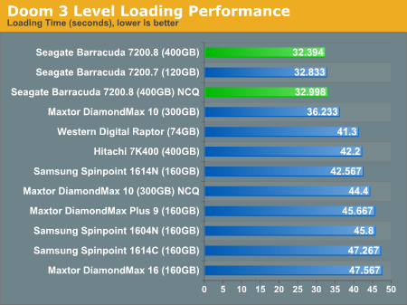 Doom 3 Level Loading Performance