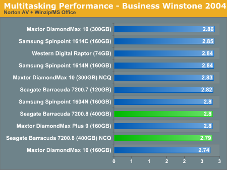 Multitasking Performance - Business Winstone 2004