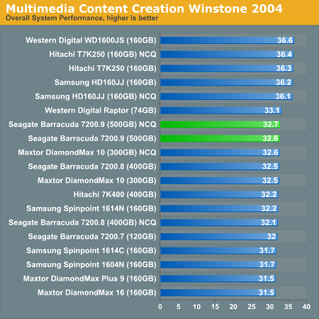 Multimedia Content Creation Winstone 2004
