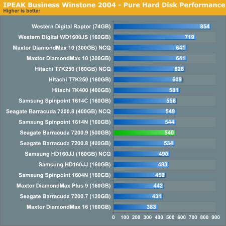 IPEAK Business Winstone 2004 - Pure Hard Disk Performance