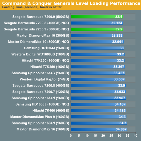 Command & Conquer Generals Level Loading Performance