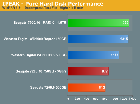 IPEAK - Pure Hard Disk Performance