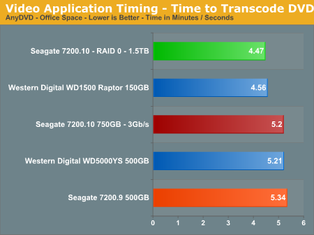 Video Application Timing - Time to Transcode DVD