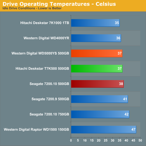 Drive Operating Temperatures - Celsius