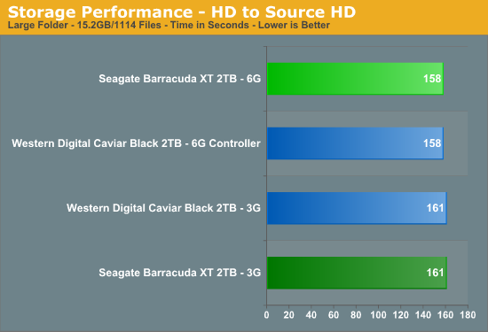 Storage Performance - HD to Source HD