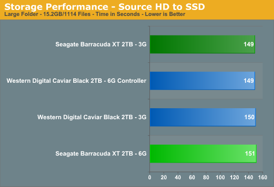 Storage Performance - Source HD to SSD