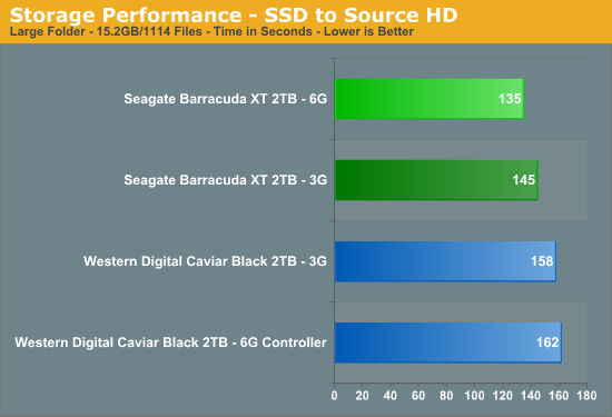 Storage Performance - SSD to Source HD