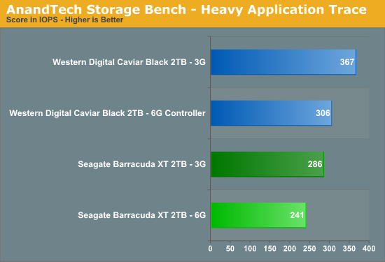 AnandTech Storage Bench - Heavy Application Trace