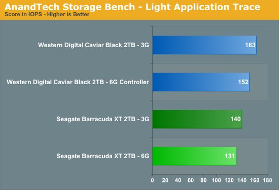 AnandTech Storage Bench - Light Application Trace