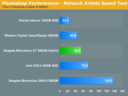 Photoshop Performance - Retouch Artists Speed Test
