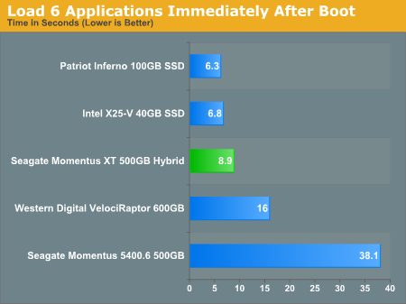 Load 6 Applications Immediately After Boot