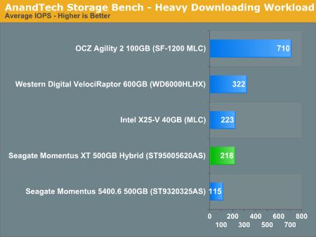 AnandTech Storage Bench - Heavy Downloading Workload