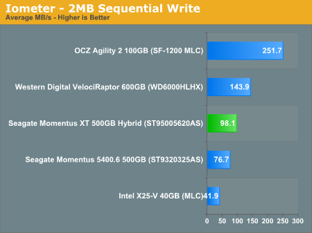 Iometer - 2MB Sequential Write