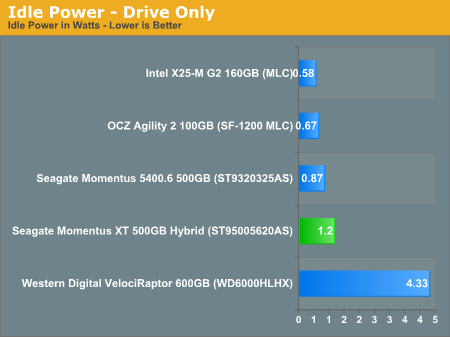 Idle Power - Drive Only