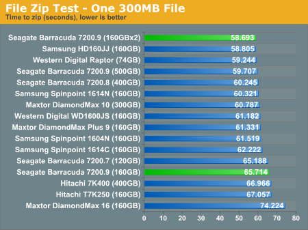 File Zip Test - One 300MB File