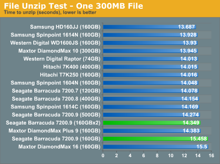 File Unzip Test - One 300MB File