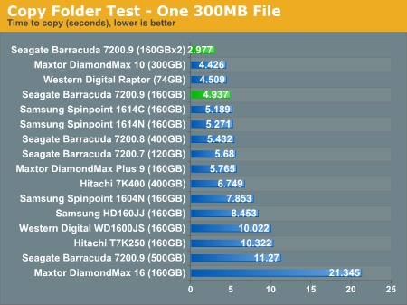 Copy Folder Test - One 300MB File