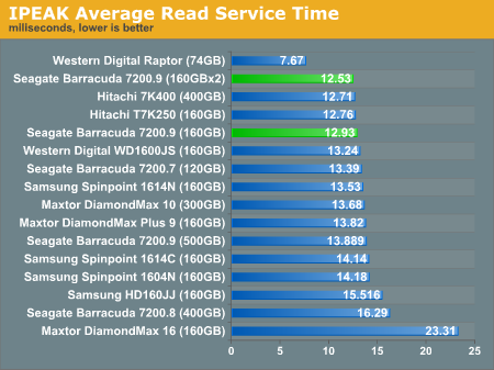 IPEAK Average Read Service Time