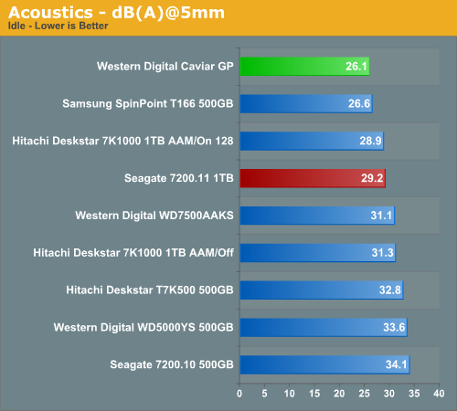 Acoustics