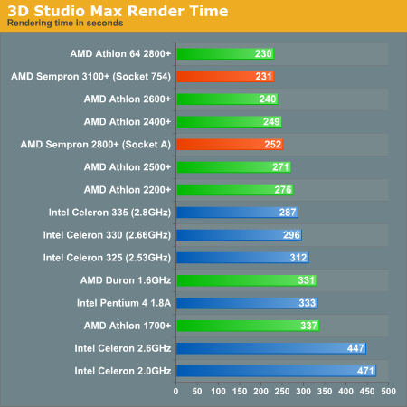 3D Studio Max Render Time
