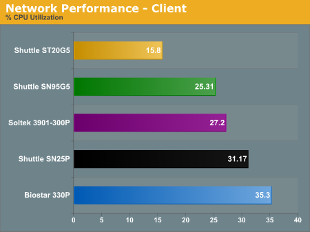 Network Performance - Client